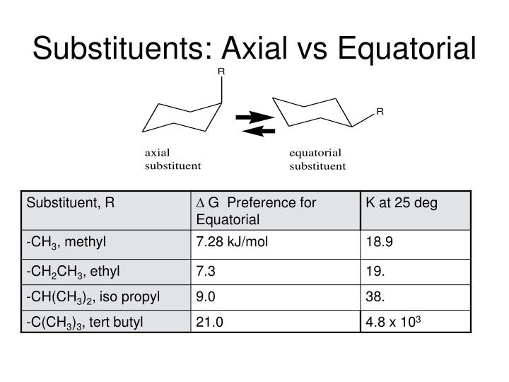 Substituents: Axial vs Equatorial