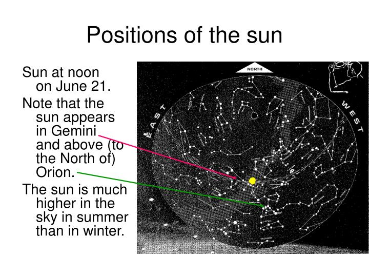 Positions of the sun