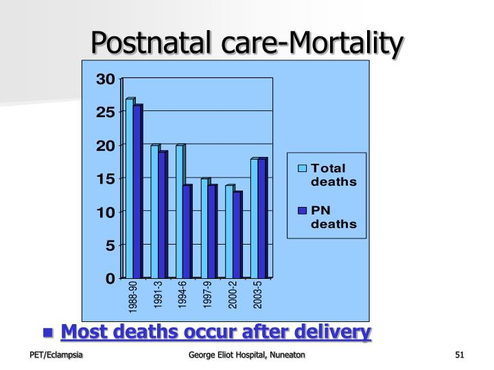 Postnatal care-Mortality