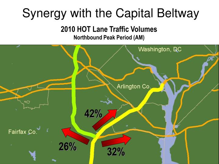 Synergy with the Capital Beltway