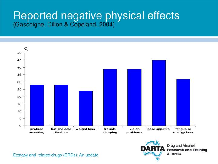 Reported negative physical effects