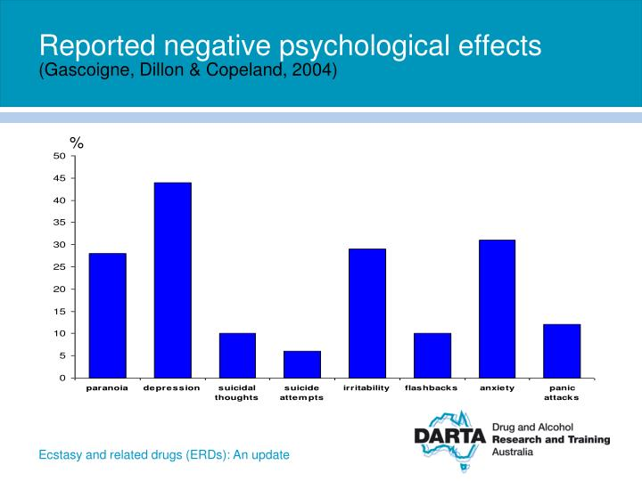 Reported negative psychological effects