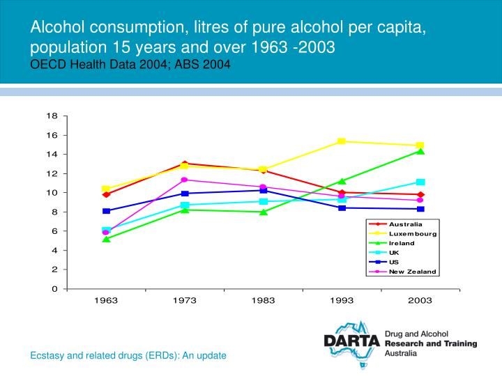 Alcohol consumption, litres of pure alcohol per capita, population 15 years and over 1963 -2003