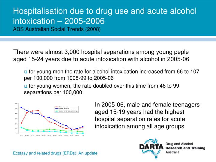 Hospitalisation due to drug use and acute alcohol intoxication – 2005-2006