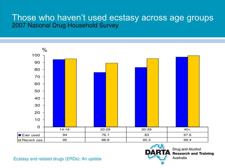 Those who haven't used ecstasy across age groups