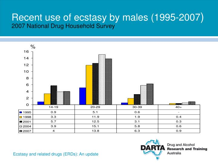 Recent use of ecstasy by males (1995-2007