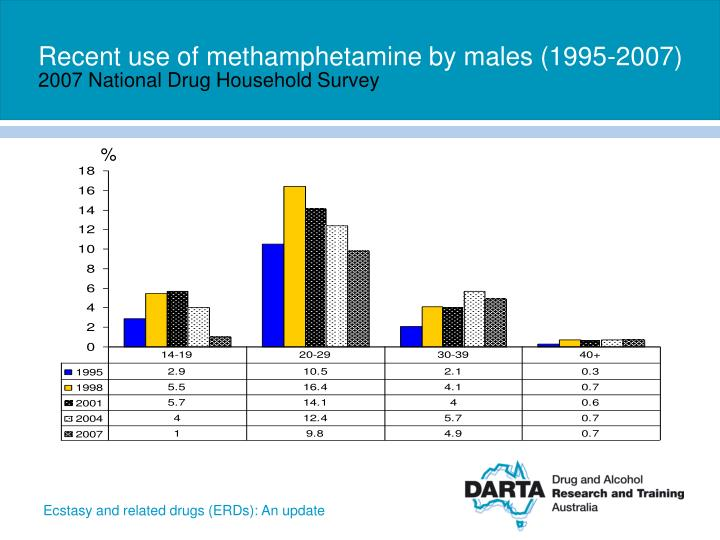 Recent use of methamphetamine by males (1995-2007)