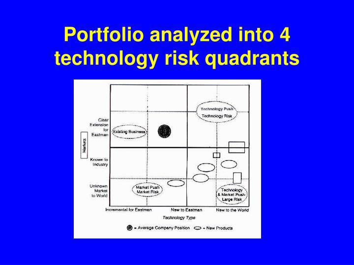 Portfolio analyzed into 4 technology risk quadrants