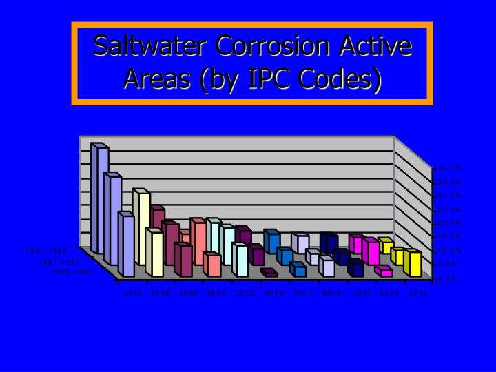 Saltwater Corrosion Active Areas (by IPC Codes)