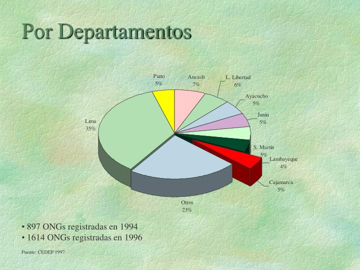 897 ONGs registradas en 1994