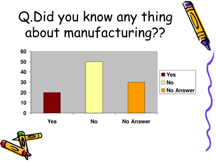 Q.Did you know any thing about manufacturing??