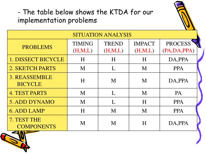 - The table below shows the KTDA for our implementation problems