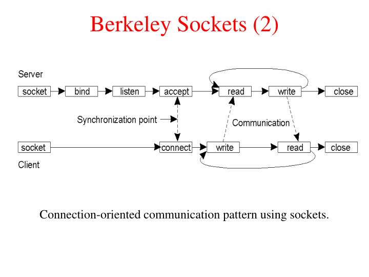 Berkeley Sockets (2)