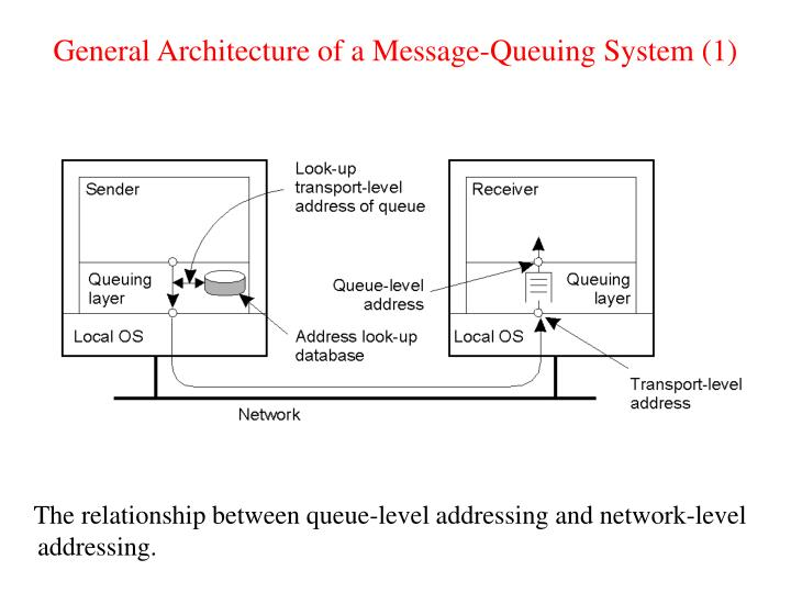 General Architecture of a Message-Queuing System (1)