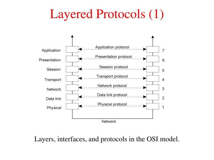 Layered protocols 1