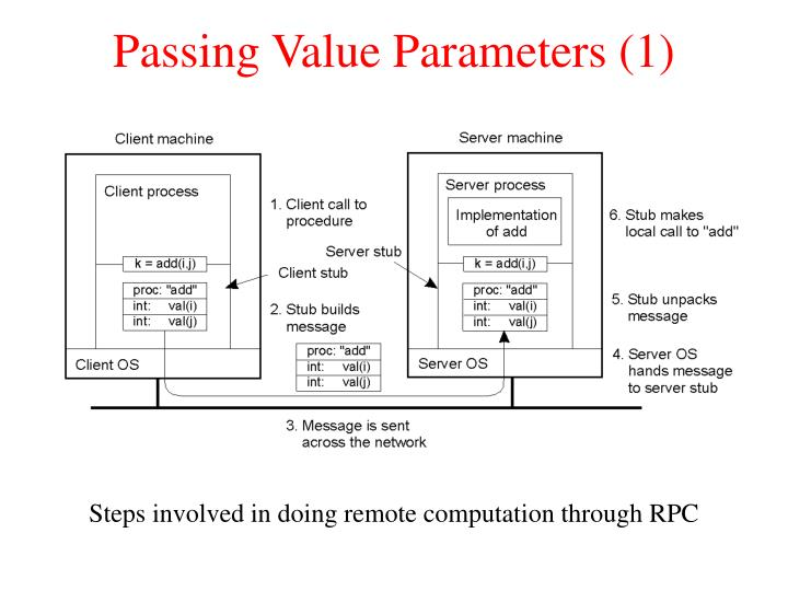 Passing Value Parameters (1)