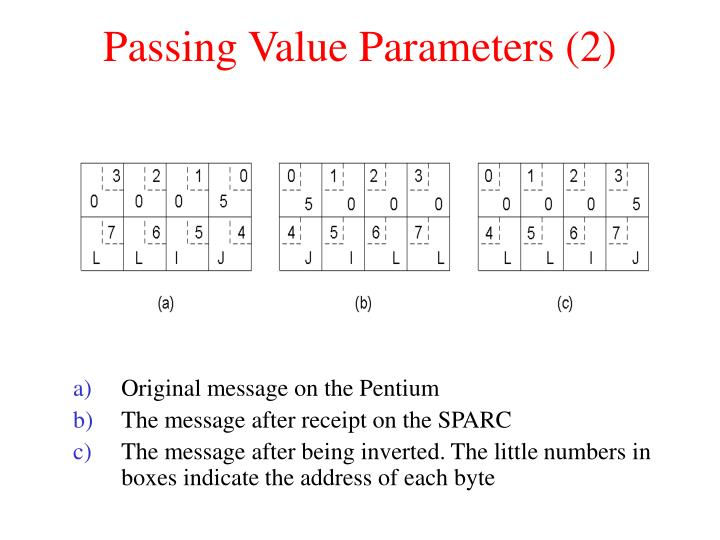 Passing Value Parameters (2)