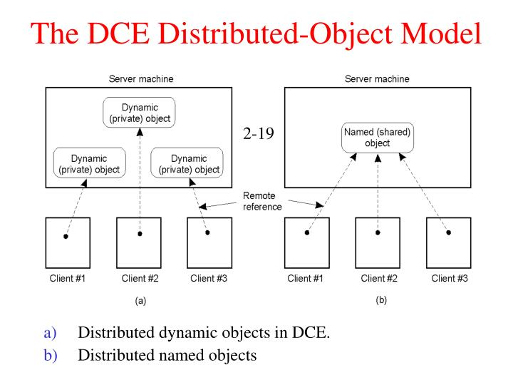 The DCE Distributed-Object Model