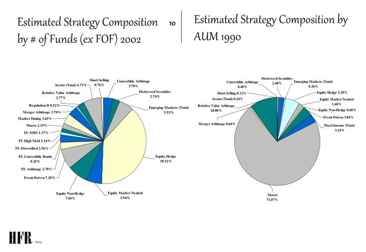 Estimated Strategy Composition by AUM 1990