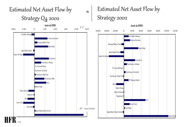 Estimated Net Asset Flow by Strategy 2002