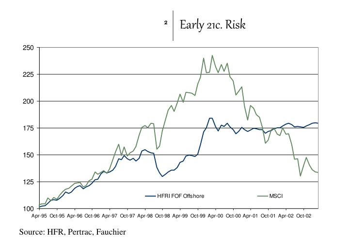 Early 21c. Risk
