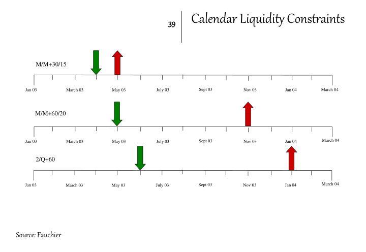 Calendar Liquidity Constraints