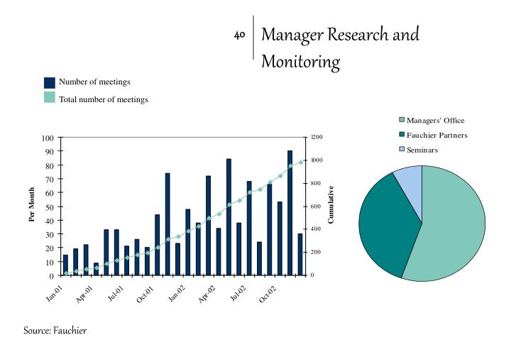 Manager Research and