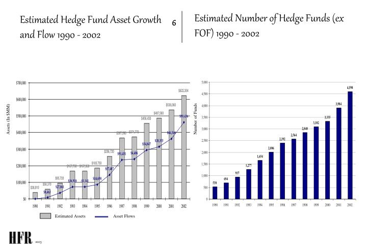 Estimated Number of Hedge Funds (ex FOF) 1990 - 2002