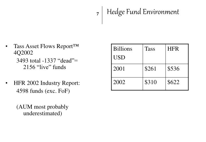 Hedge Fund Environment