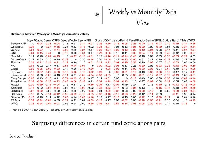 Weekly vs Monthly Data View