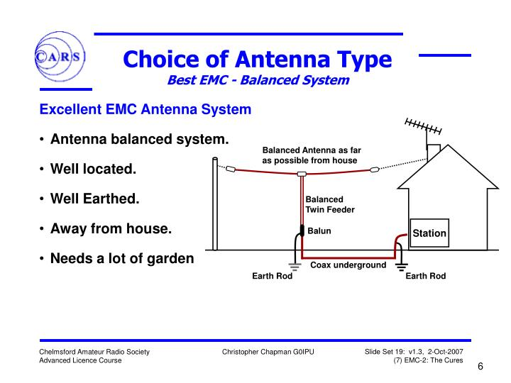 Balanced Antenna as far as possible from house