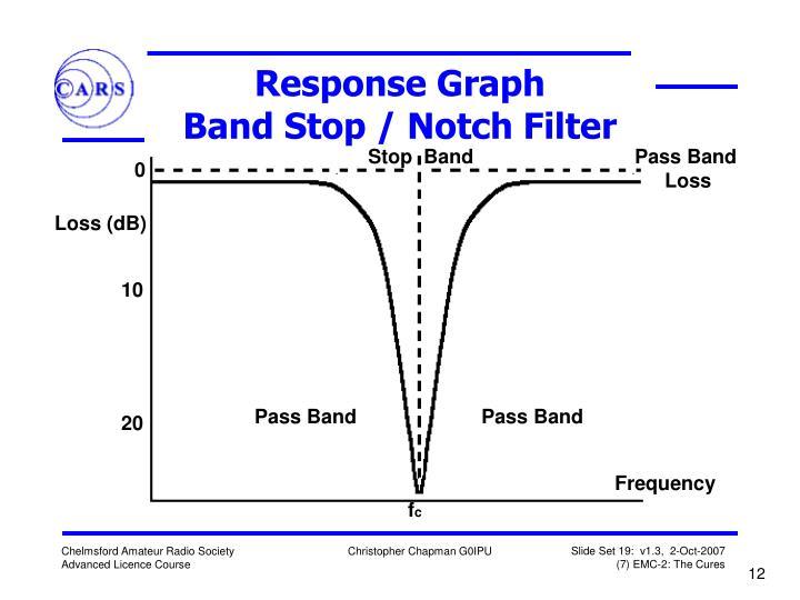 Response Graph