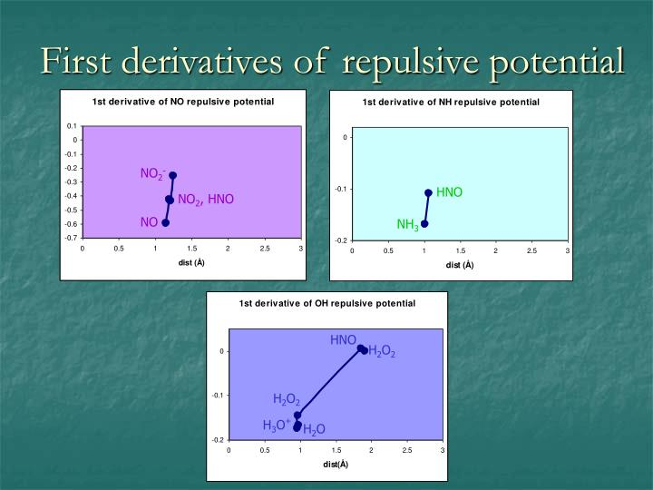 First derivatives of repulsive potential