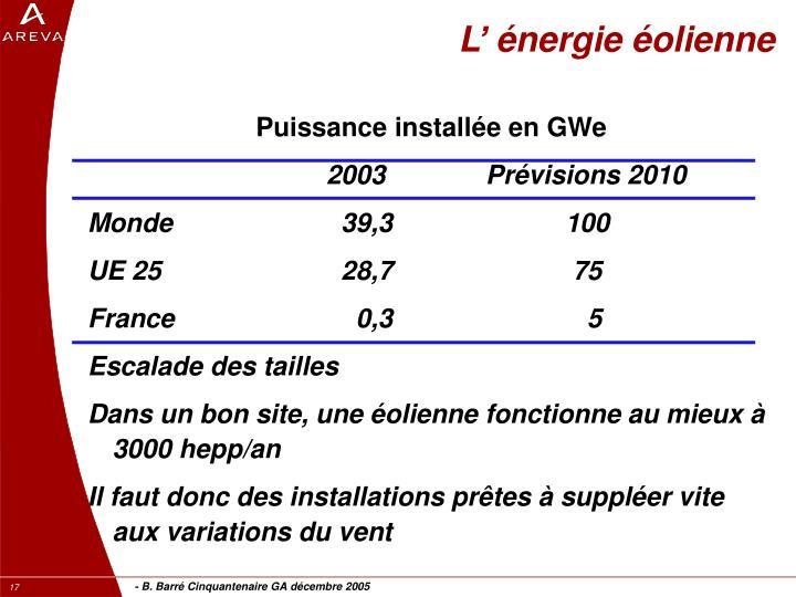 L' énergie éolienne