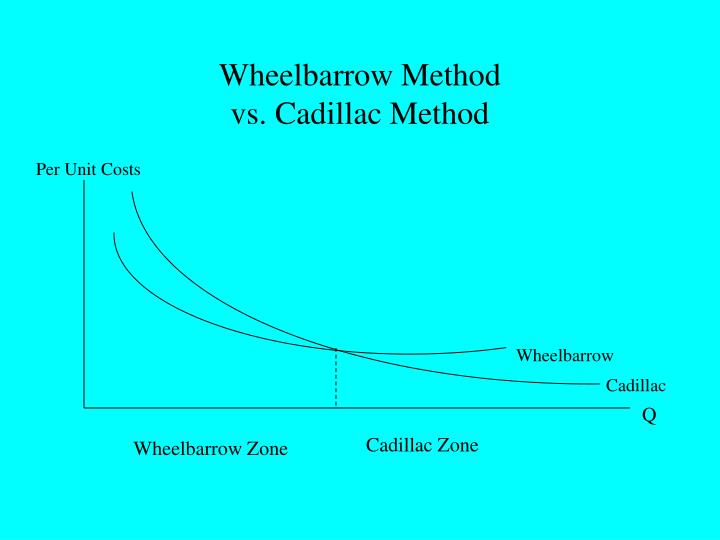 Wheelbarrow Method