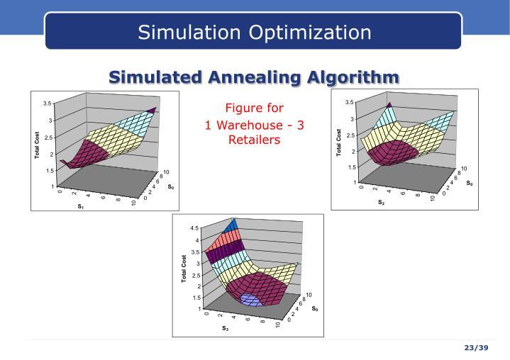 Simulation Optimization