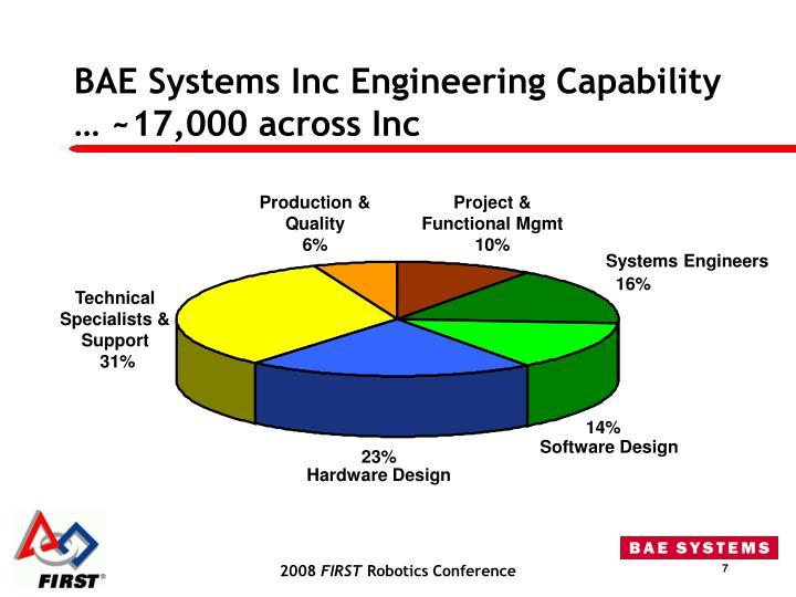 BAE Systems Inc Engineering Capability