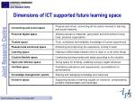 dimensions of ict supported future learning space