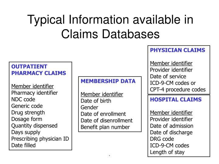 Typical Information available in Claims Databases