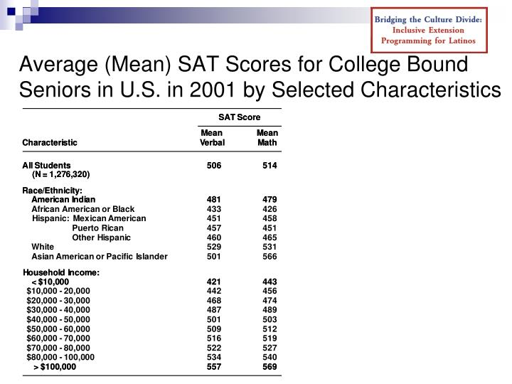 Average (Mean) SAT Scores for College Bound Seniors in U.S. in 2001 by Selected Characteristics