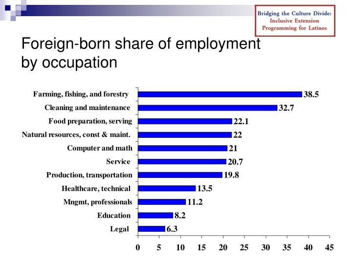 Foreign-born share of employment
