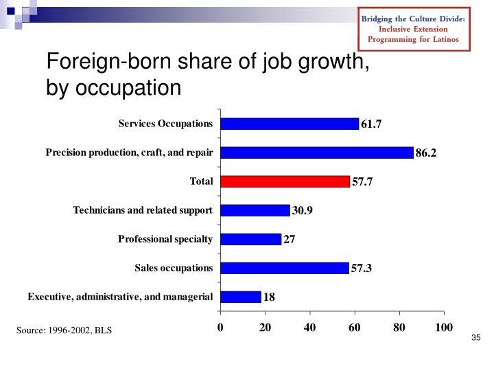 Foreign-born share of job growth,