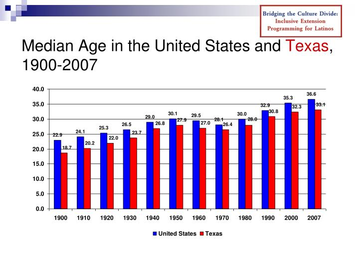 Median Age in the United States and