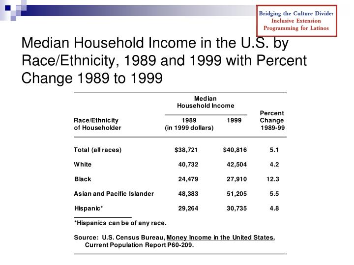 Median Household Income in the U.S. by Race/Ethnicity, 1989 and 1999 with Percent