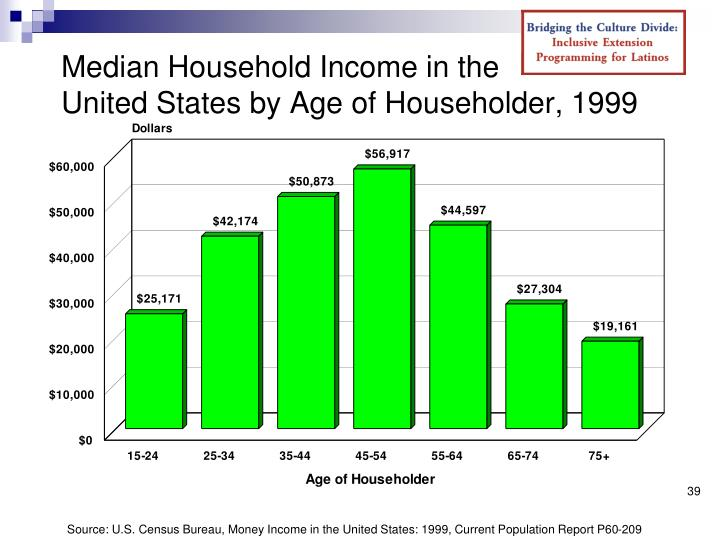 Median Household Income in the
