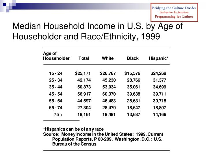 Median Household Income in U.S. by Age of Householder and Race/Ethnicity, 1999