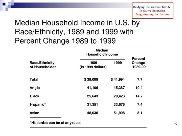 Median Household Income in U.S. by Race/Ethnicity, 1989 and 1999 with Percent Change 1989 to 1999