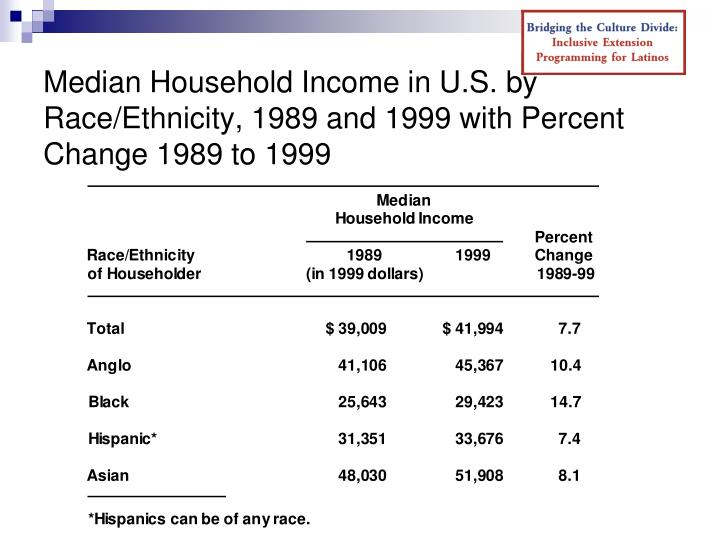Median Household Income in U.S. by Race/Ethnicity, 1989 and 1999 with Percent