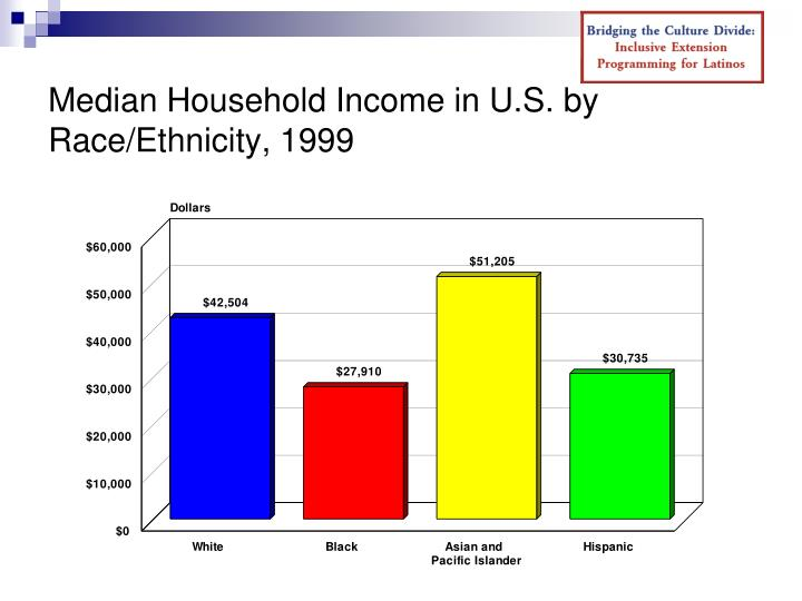 Median Household Income in U.S. by Race/Ethnicity, 1999
