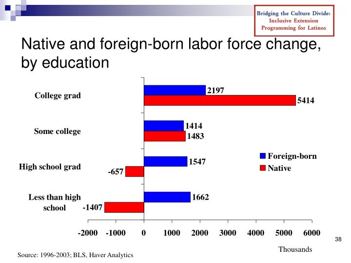 Native and foreign-born labor force change, by education